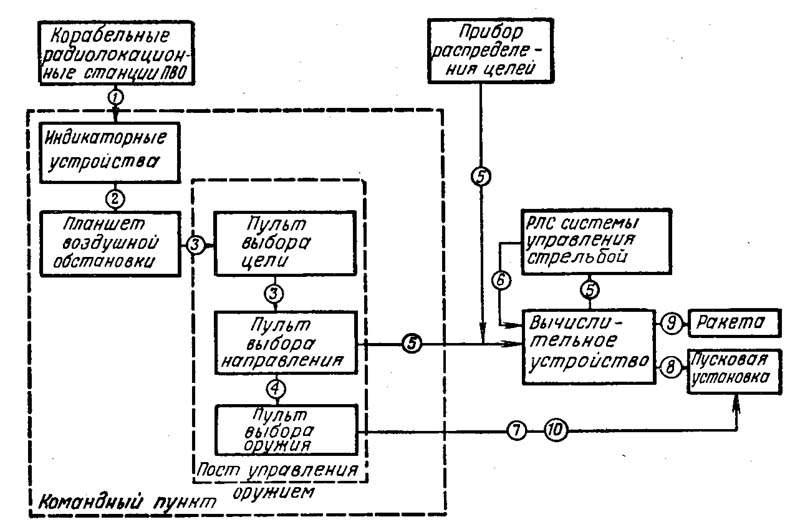 Блок-схема ЗРК «Тартар»: 1
